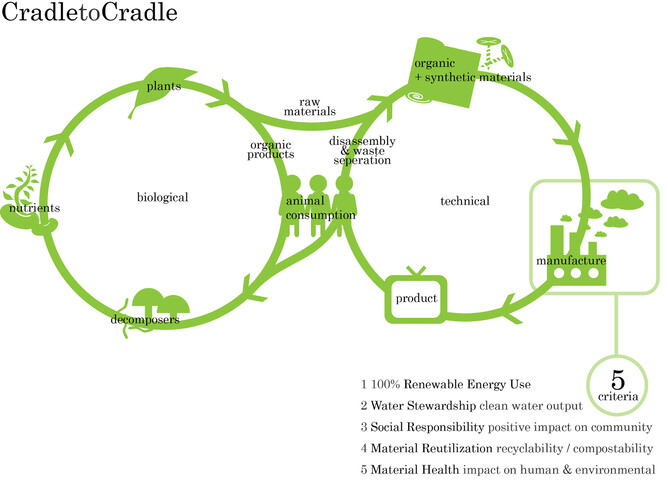 Image: https://en.wikipedia.org/wiki/Cradle-to-cradle_design